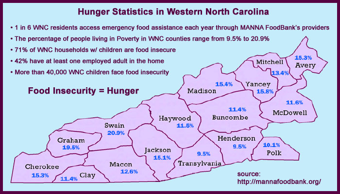 Hunger Statistics in WNC